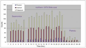 results from three radioisotope systems, Thorium, Uranium and Potassium